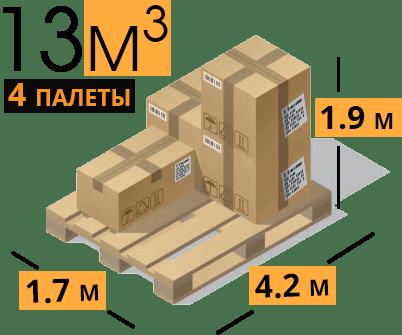 схема размеров перевозки тариф макси